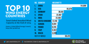 top 10 win energy countries
